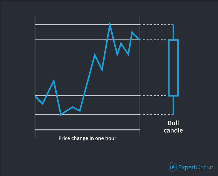 The candlestick analysis
