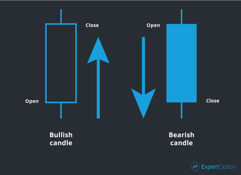 Bullish and bearish candlestick